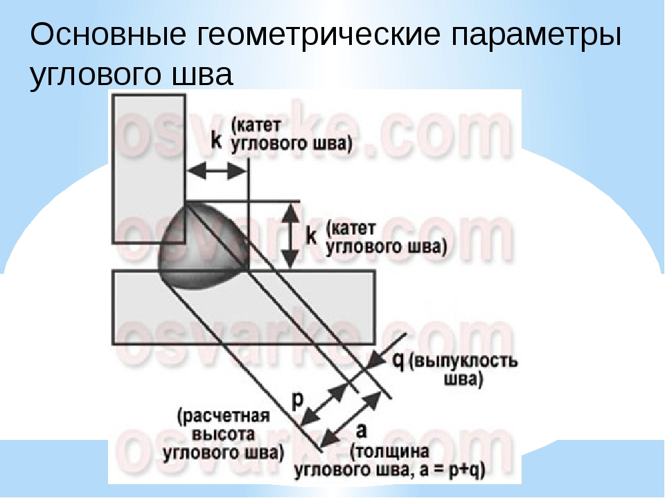 Основные геометрические параметры углового шва