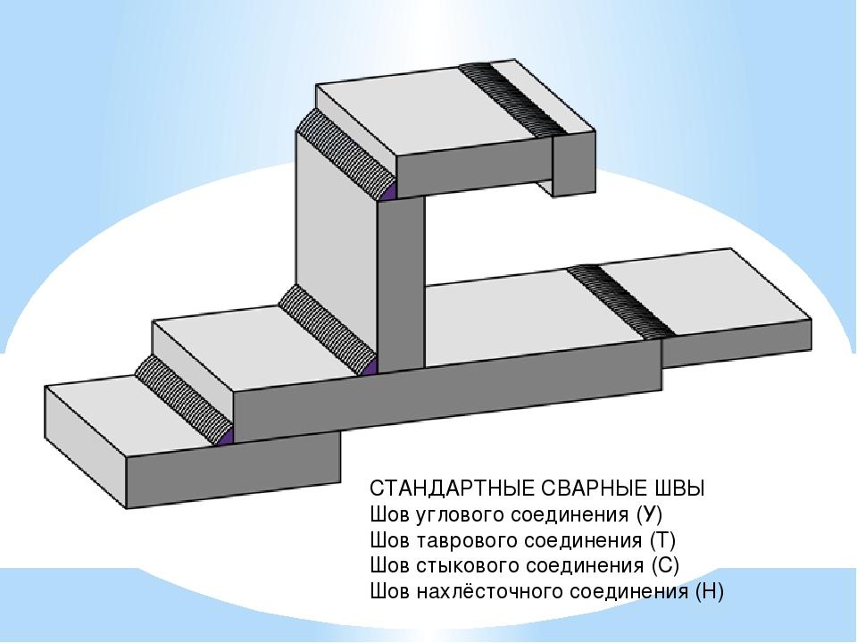СТАНДАРТНЫЕ СВАРНЫЕ ШВЫ Шов углового соединения (У) Шов таврового соединения...