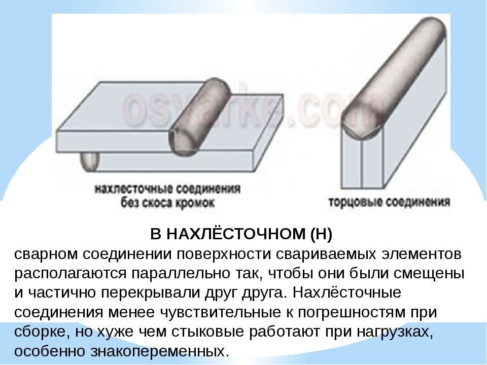 В НАХЛЁСТОЧНОМ (Н) сварном соединении поверхности свариваемых элементов распо...