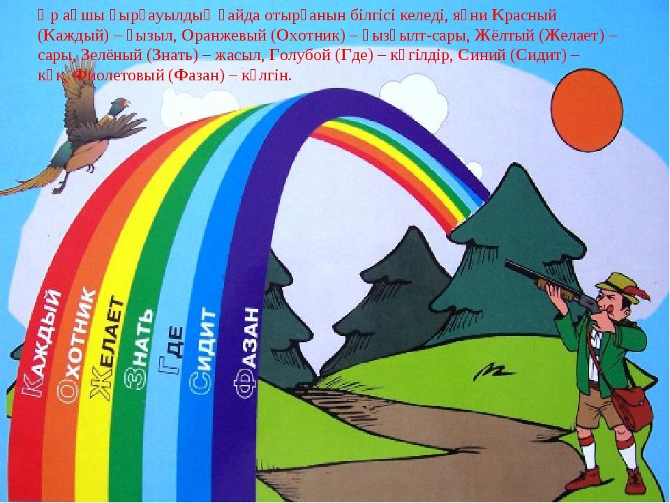 Әр аңшы қырғауылдың қайда отырғанын білгісі келеді, яғниКрасный (Каждый) – қ...