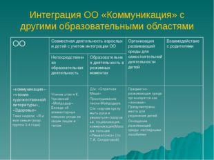 Интеграция ОО «Коммуникация» с другими образовательными областями ООСовместн