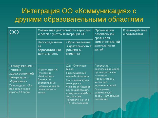 Интеграция ОО «Коммуникация» с другими образовательными областями ООСовместн...