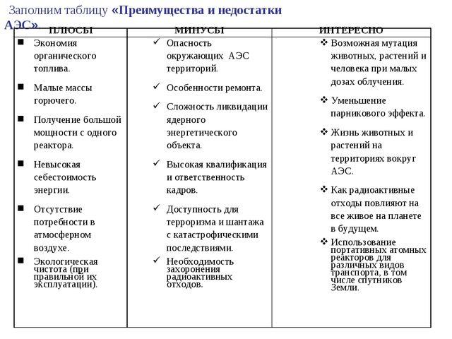 Заполним таблицу«Преимущества и недостатки АЭС». ПЛЮСЫМИНУСЫИНТЕРЕСНО Экон...