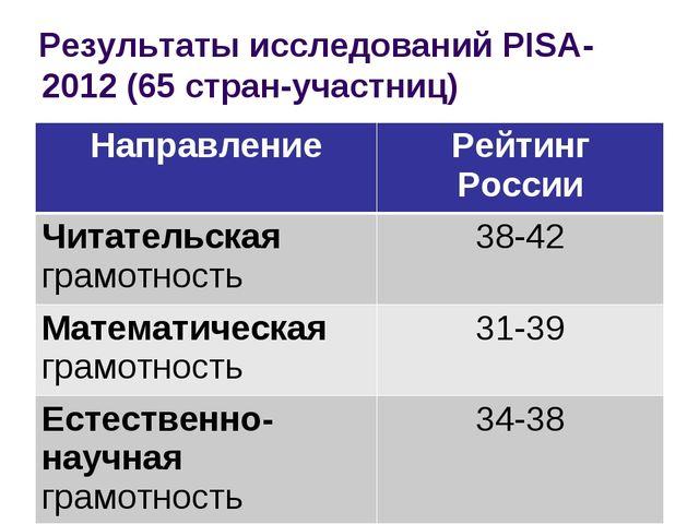 Результаты исследований PISA-2012 (65 стран-участниц) НаправлениеРейтинг Рос...