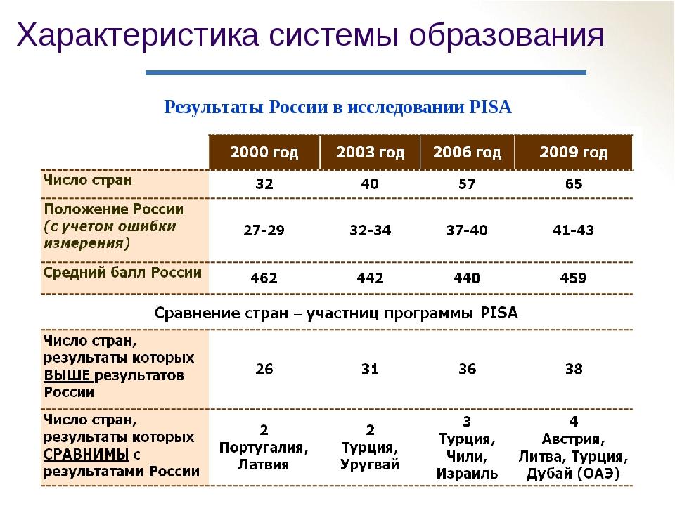 Характеристика системы образования Результаты России в исследовании PISA