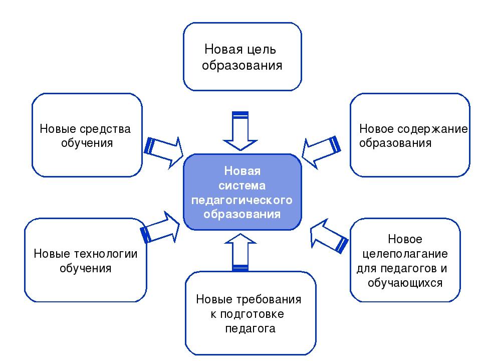 Новая система педагогического образования Новая цель образования Новые средст...