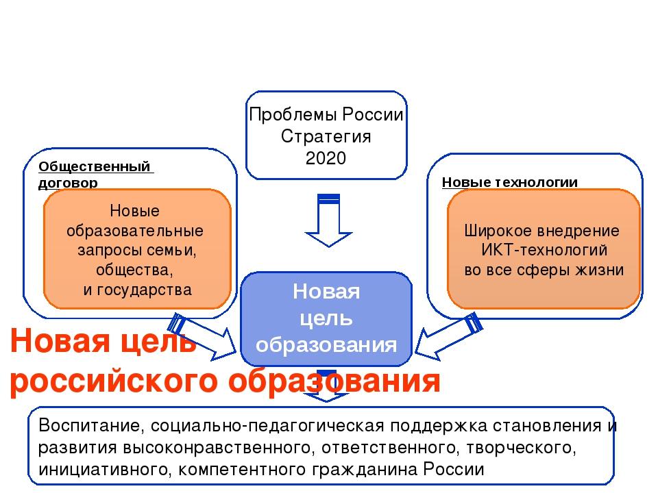 Новая цель российского образования Новая цель образования Новые технологии О...