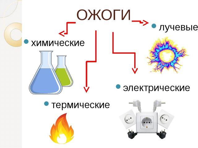 ОЖОГИ химические лучевые электрические термические
