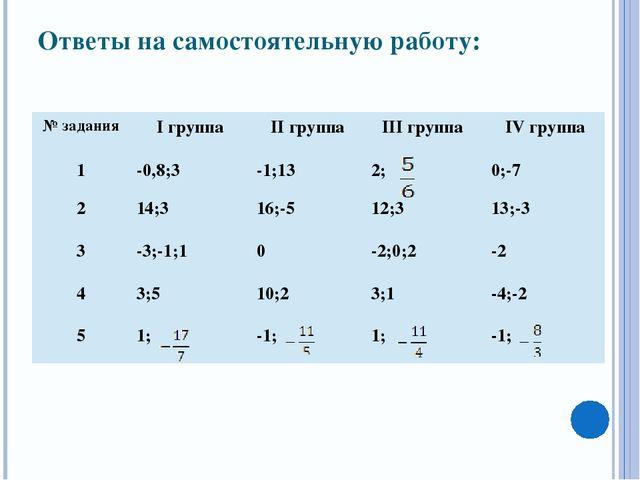 Ответы на самостоятельную работу: № задания Iгруппа IIгруппа IIIгруппа IVгруп...