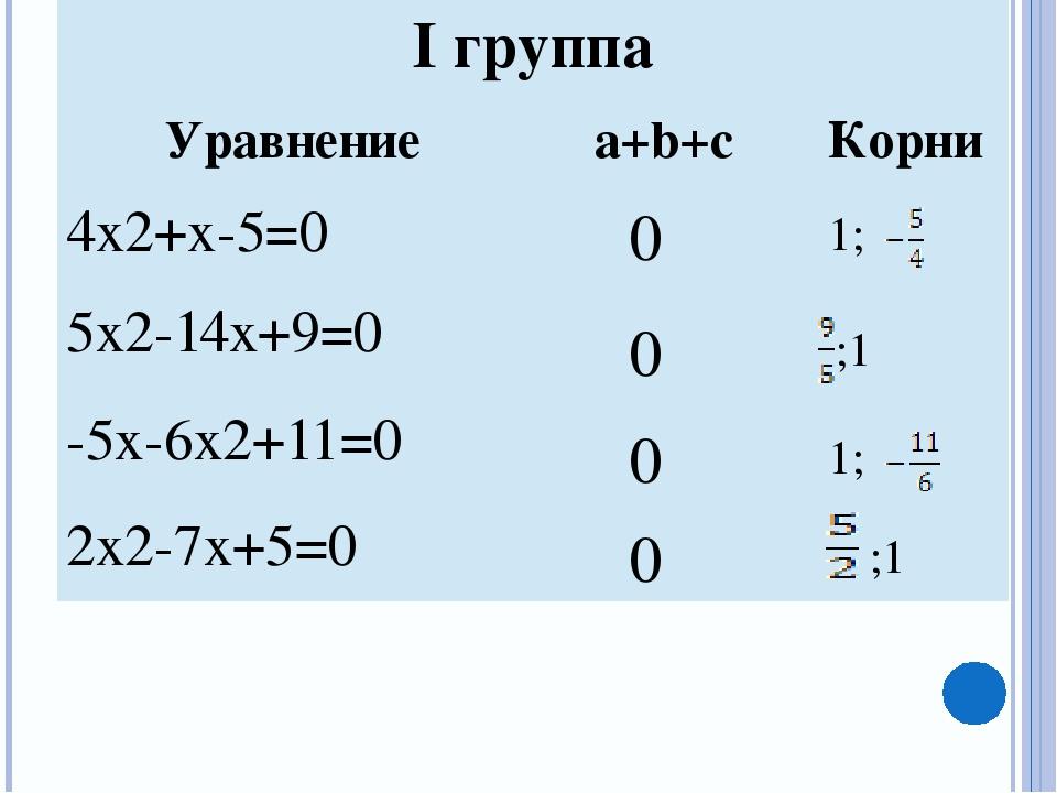 0 0 0 0 1; ;1 1; ;1 Iгруппа Уравнение a+b+c Корни 4х2+х-5=0 5x2-14x+9=0 -5x-6...