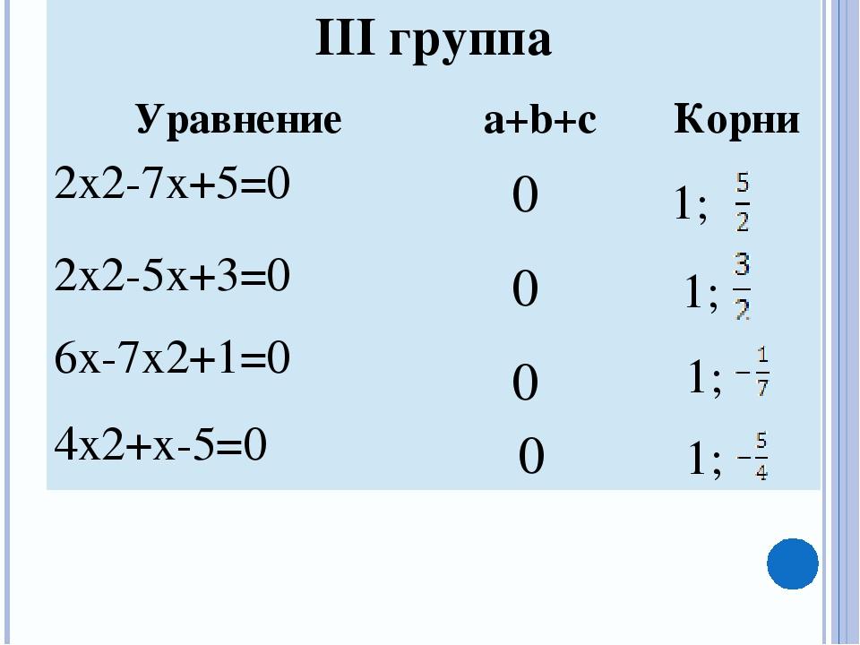 0 0 0 0 1; 1; 1; 1; IIIгруппа Уравнение a+b+c Корни 2х2-7х+5=0 2х2-5х+3=0 6х-...