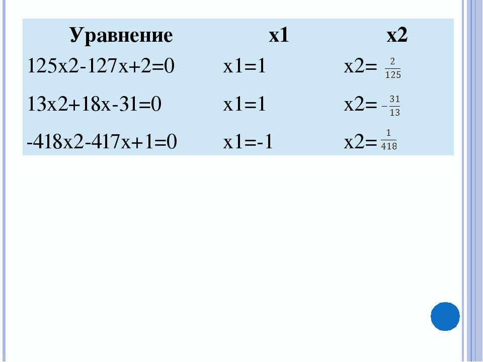 Уравнение x1 x2 125x2-127x+2=0 x1=1 x2= 13x2+18x-31=0 x1=1 x2= -418x2-417x+1...