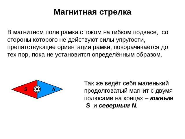 Магнитная стрелка В магнитном поле рамка с током на гибком подвесе, со сторон...