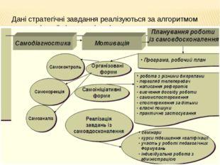 Дані стратегічні завдання реалізуються за алгоритмом самоосвітньої діяльності