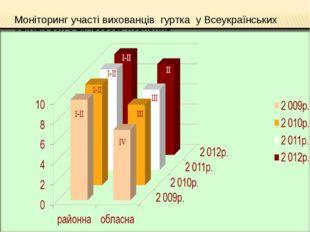 Моніторинг участі вихованців гуртка у Всеукраїнських олімпіадах з трудового н