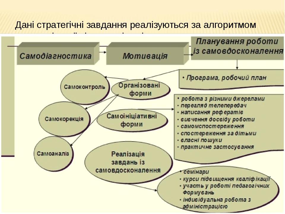 Дані стратегічні завдання реалізуються за алгоритмом самоосвітньої діяльності...