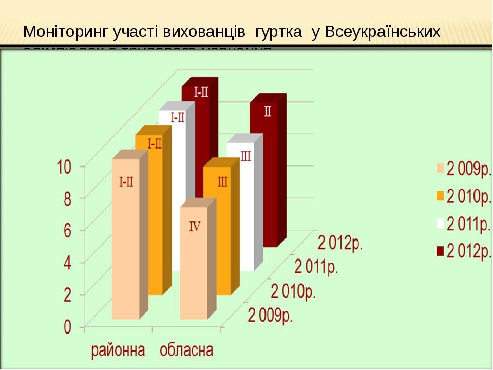Моніторинг участі вихованців гуртка у Всеукраїнських олімпіадах з трудового н...