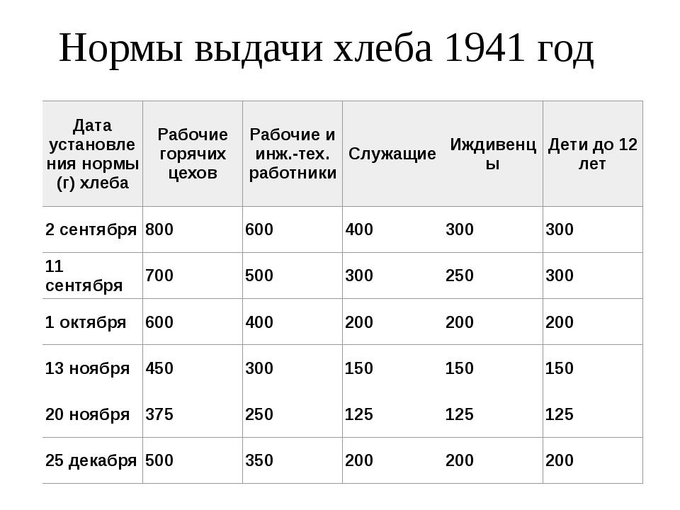 Нормы выдачи хлеба 1941 год Дата установления нормы (г) хлеба Рабочие горячих...