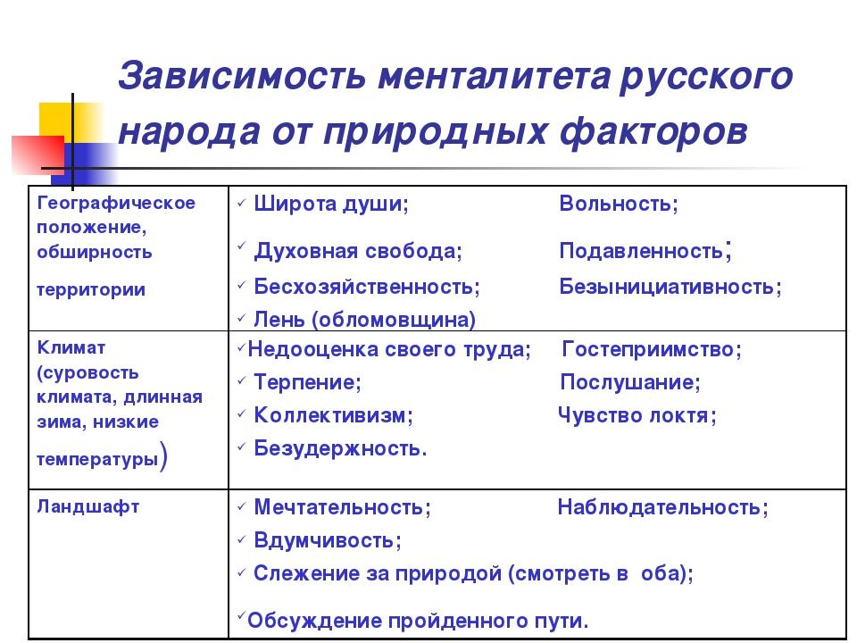 Зависимость менталитета русского народа от природных факторов Географическое...