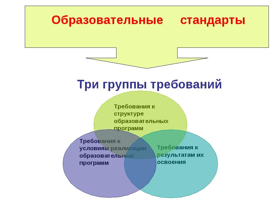 Образовательные стандарты Три группы требований Требования к структуре образ...