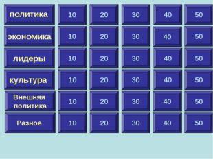 10 экономика лидеры культура Внешняя политика Разное политика 20 30 40 50 10