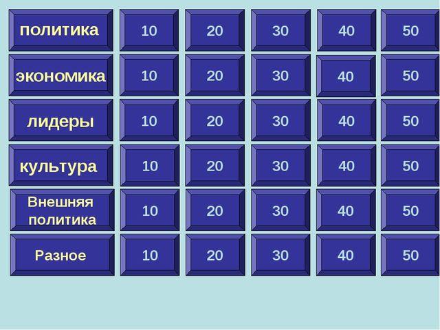 10 экономика лидеры культура Внешняя политика Разное политика 20 30 40 50 10...