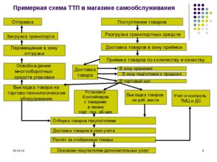 * * Примерная схема ТТП в магазине самообслуживания Отправка Загрузка транспо