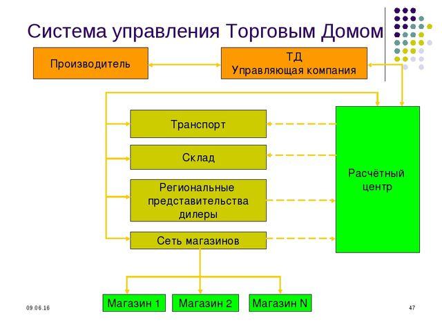 * * Система управления Торговым Домом Производитель ТД Управляющая компания Т...