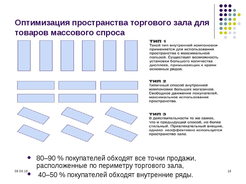 * * Оптимизация пространства торгового зала для товаров массового спроса 80–9...