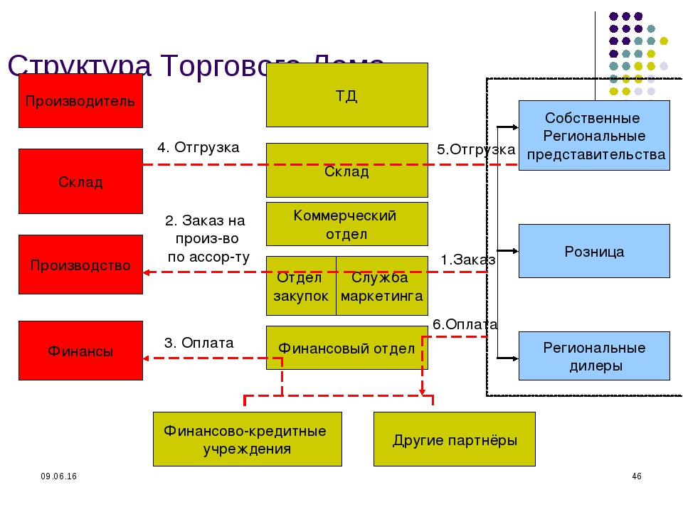 * * Структура Торгового Дома Производитель Склад Производство Финансы ТД Скла...