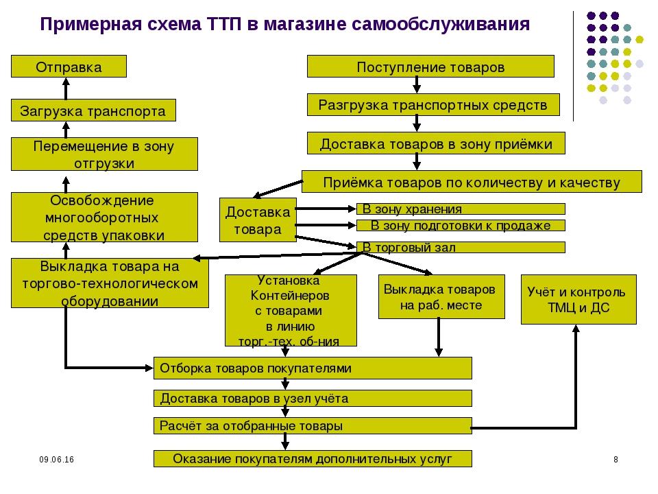 * * Примерная схема ТТП в магазине самообслуживания Отправка Загрузка транспо...