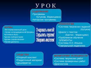 У Р О К СОДЕРЖАНИЕ Программы Кутузова, Маранцмана Авторские программы ФОРМЫ И