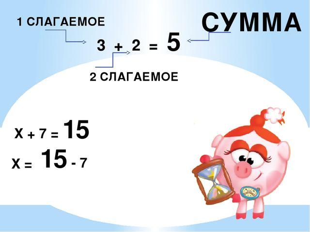 3 + 2 = 5 1 СЛАГАЕМОЕ 2 СЛАГАЕМОЕ СУММА Х + 7 = 15 Х = 15 - 7