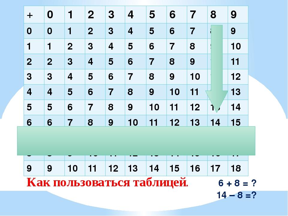 Как пользоваться таблицей. 6 + 8 = ? 14 – 8 =? + 0 1 2 3 4 5 6 7 8 9 0 0 1 2...