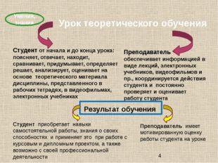 Урок теоретического обучения Умения, знания Студент от начала и до конца уро