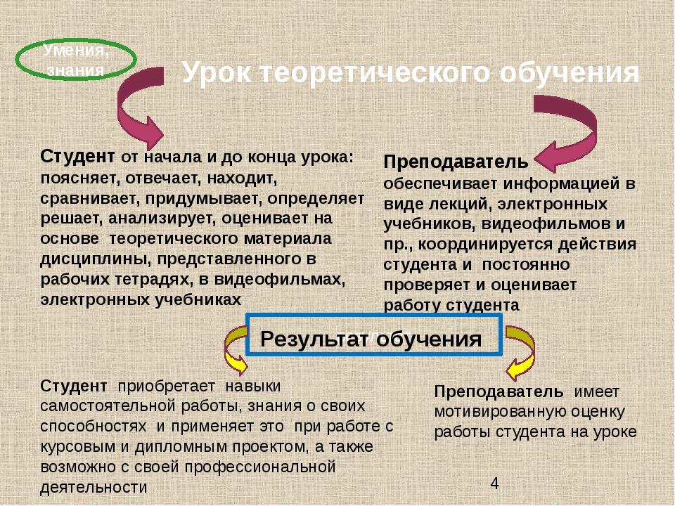 Урок теоретического обучения Умения, знания Студент от начала и до конца уро...