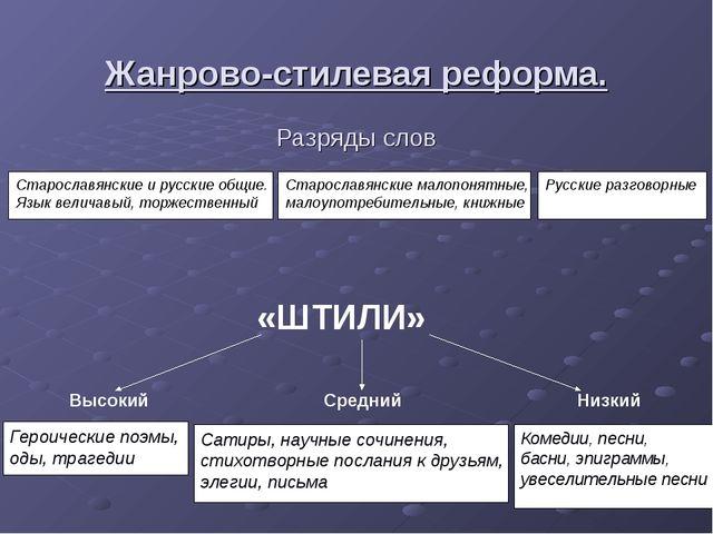 Жанрово-стилевая реформа. Разряды слов Старославянские и русские общие. Язык...