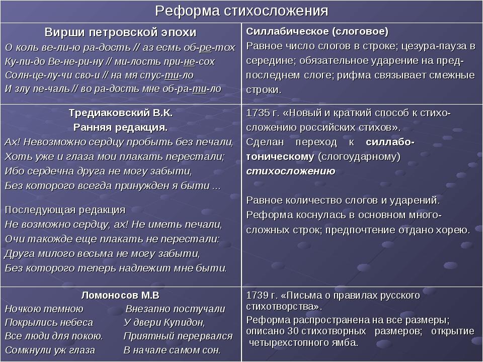 Реформа стихосложения Вирши петровской эпохи О коль ве-ли-ю ра-дость // аз е...