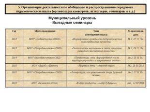 5. Организация деятельности по обобщению и распространению передового педагог