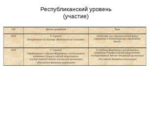 Республиканский уровень (участие) Год Место проведения Тема 2015 Г. Саранск Р