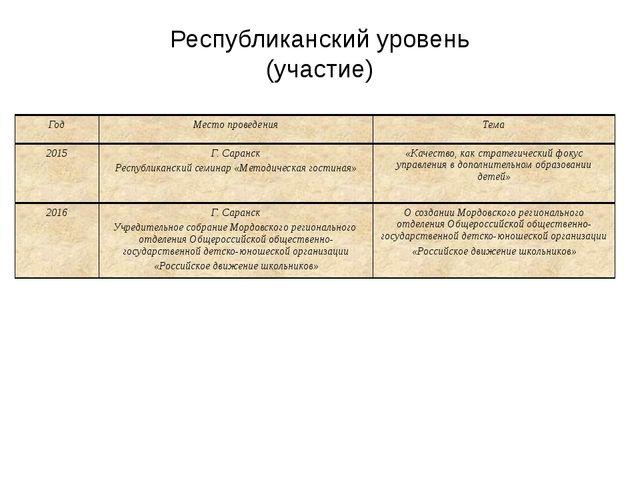 Республиканский уровень (участие) Год Место проведения Тема 2015 Г. Саранск Р...