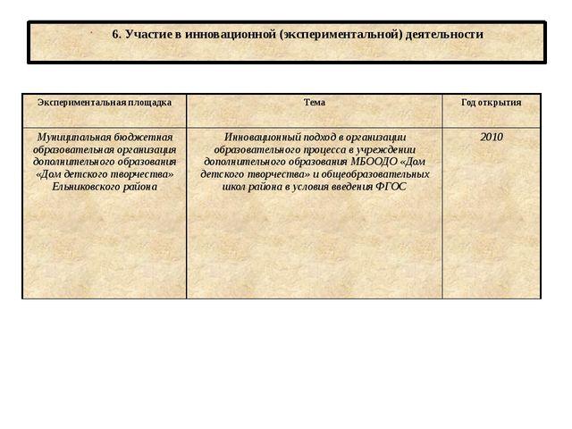 6. Участие в инновационной (экспериментальной) деятельности Экспериментальна...