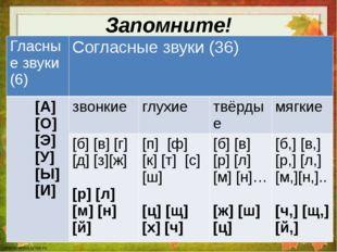 Запомните! Гласные звуки (6) Согласные звуки (36) [А] [О] [Э] [У] [Ы] [И] зво