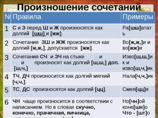 Произношение сочетаний согласных. № Правила Примеры 1 СиЗпередШиЖпроизносятся