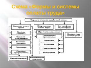 Схема «Формы и системы оплаты труда»