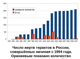 Число жертв терактов в России, совершённых начиная с 1994 года. Оранжевым пок