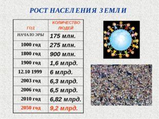 РОСТ НАСЕЛЕНИЯ ЗЕМЛИ ГОД КОЛИЧЕСТВО ЛЮДЕЙ НАЧАЛО ЭРЫ175 млн. 1000 год275 м