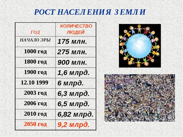 РОСТ НАСЕЛЕНИЯ ЗЕМЛИ ГОД КОЛИЧЕСТВО ЛЮДЕЙ НАЧАЛО ЭРЫ175 млн. 1000 год275 м...