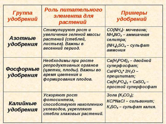 Группа удобренийРоль питательного элемента для растений Примеры удобрений А...