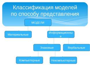Классификация моделей по способу представления МОДЕЛИ Материальные Информацио